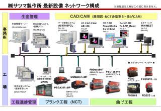 ㈱サツマ製作所 最新設備 ネットワーク構成