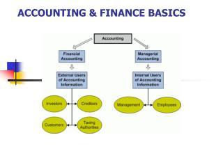 ACCOUNTING & FINANCE BASICS