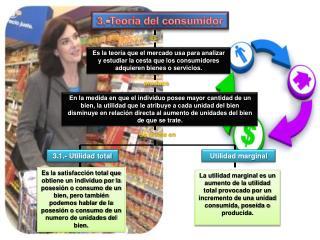 3.-Teoría del consumidor