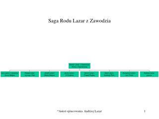 Saga Rodu Lazar z Zawodzia