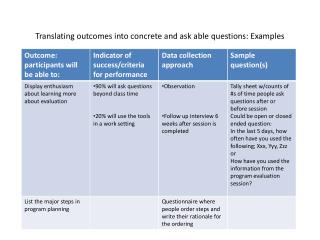 Translating outcomes into concrete and ask able questions: Examples