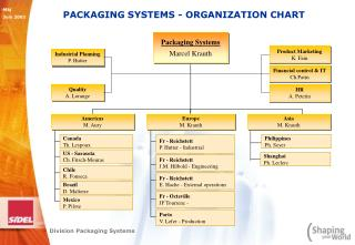 PACKAGING SYSTEMS - ORGANIZATION CHART