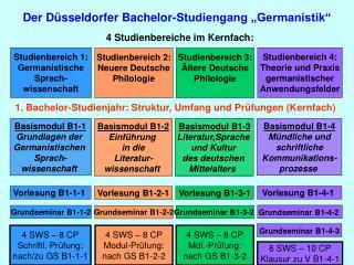 Der D�sseldorfer Bachelor-Studiengang �Germanistik�