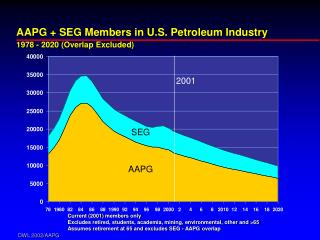 AAPG + SEG Members in U.S. Petroleum Industry 1978 - 2020 (Overlap Excluded)