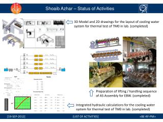 Shoaib Azhar – Status of Activities