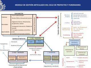 MODELO DE  GESTI�N ARTICULADO DEL CICLO DE PROYECTOS Y FUNDRAISING
