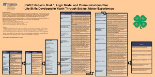 IFAS Extension Goal 3, Logic Model and Communications Plan  Life Skills Developed in Youth Through Subject Matter Experi