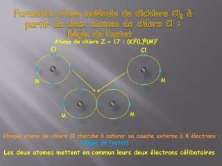 Chaque atome de chlore Cl cherche   saturer sa couche externe   8  lectrons :                                  R gle de