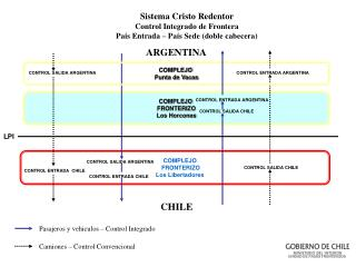 Sistema Cristo Redentor Control Integrado de Frontera Pa s Entrada   Pa s Sede doble cabecera