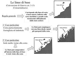 Le linee di base  (Convenzione di Ginevra art. 3-13) (Consuetudinaria)