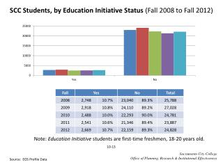 SCC Students, by Education Initiative Status  (Fall  2008  to Fall  2012)