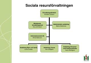 Sociala resursförvaltningen