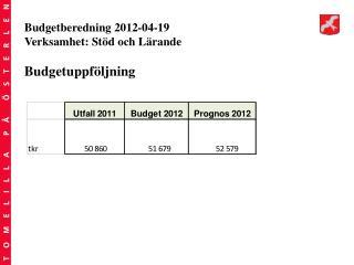 Budgetberedning 2012-04-19 Verksamhet: Stöd och Lärande Budgetuppföljning
