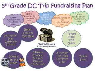 5 th  Grade DC Trip Fundraising Plan