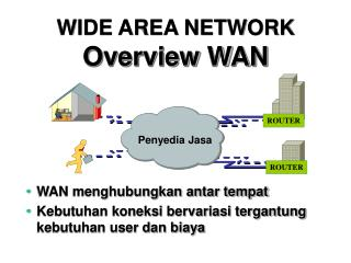 WIDE AREA NETWORK Overview WAN