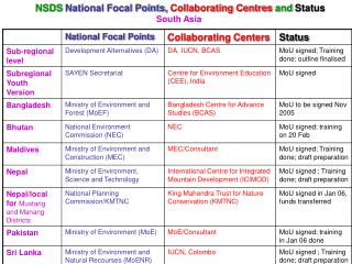NSDS  National Focal Points,  Collaborating Centres  and Status