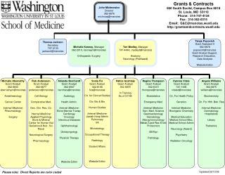 20060213 Org Chart
