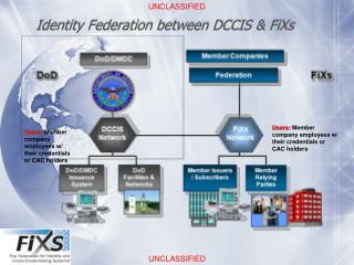 Identity Federation between DCCIS & FiXs