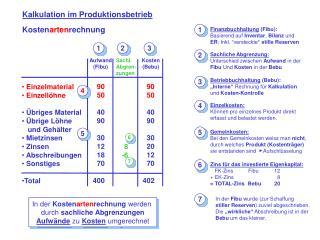 Kalkulation im Produktionsbetrieb