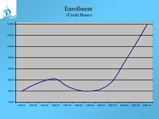 Enrollment  (Credit Hours)