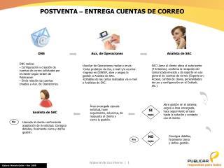POSTVENTA  –  ENTREGA CUENTAS DE CORREO