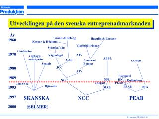 Utvecklingen på den svenska entreprenadmarknaden
