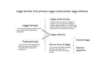 Legge formale, fonti primarie, legge costituzionale, legge ordinaria