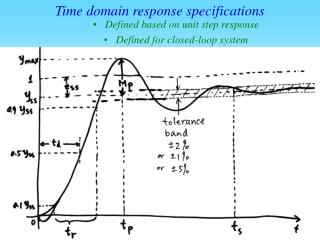 Time domain response specifications