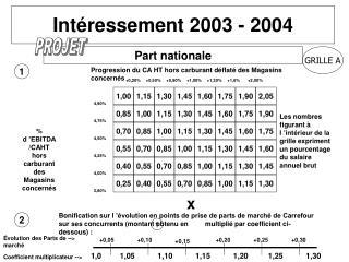 Intéressement 2003 - 2004