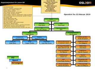 Organisasjonskart for prøve-VM