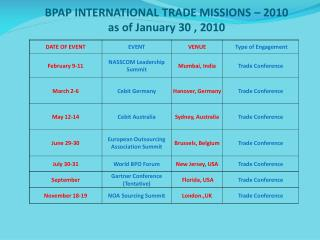 BPAP INTERNATIONAL TRADE MISSIONS – 2010 as of January  30 ,  2010