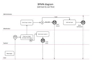 BPMN diagram  (add topic by user flow)
