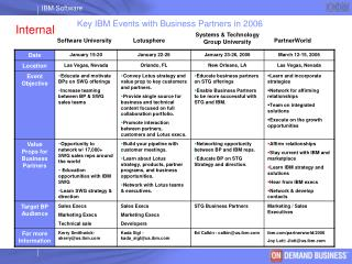 Key IBM Events with Business Partners in 2006