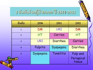 5 อันดับโรคผู้ป่วยนอก ปี 2551-2552