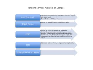 Tutoring Services Available on Campus