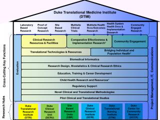 Project Management, IT,  Communications