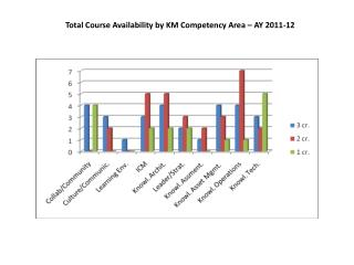 Total Course Availability by KM Competency Area – AY 2011-12