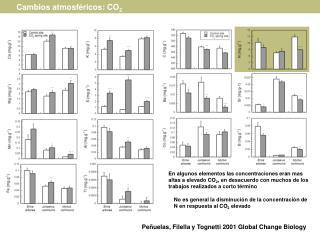 Peñuelas, Filella y Tognetti 2001 Global Change Biology