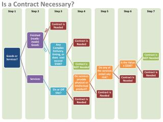 Is a Contract Necessary?