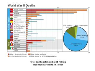 Total Deaths estimated at 75 million Total monetary costs $4 Trillion