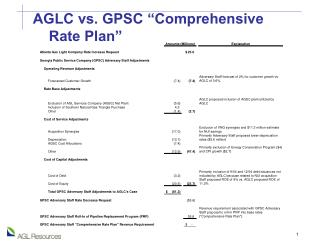 "AGLC vs. GPSC ""Comprehensive     Rate Plan"""