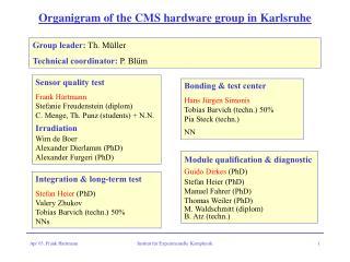 Organigram of the CMS hardware group in Karlsruhe