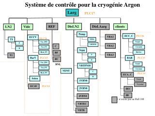 Système de contrôle pour la cryogénie Argon