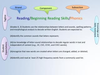 Reading / Beginning Reading Skills / Phonics