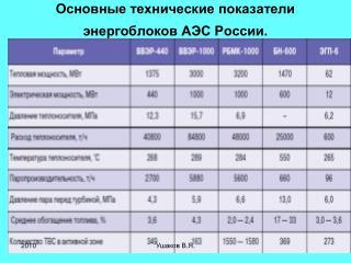 Основные технические показатели энергоблоков АЭС России.