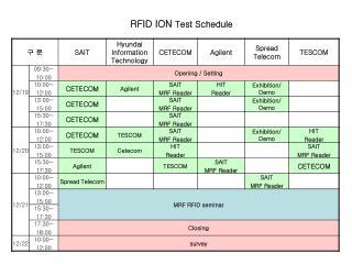 RFID ION  Test Schedule