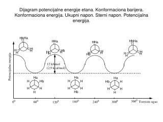 Stereoelektronski efekti eklipsne i stepeničaste konformacije etana