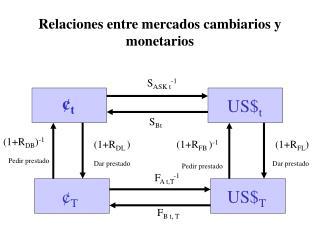 Relaciones entre mercados cambiarios y monetarios