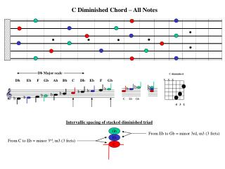 C Diminished Chord – All Notes