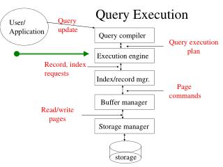 Query Execution